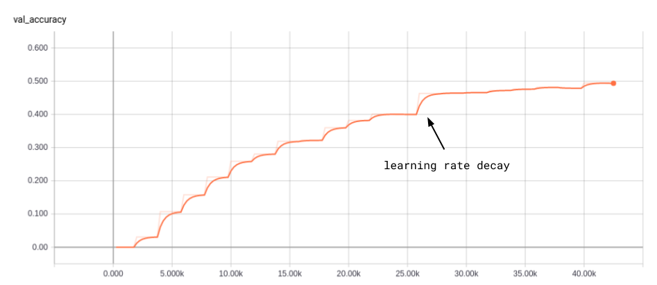 Learning Rate Decay